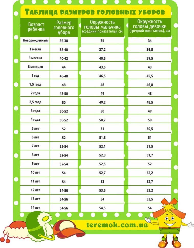 размерная сетка детских шапок таблица размеров головных уборов